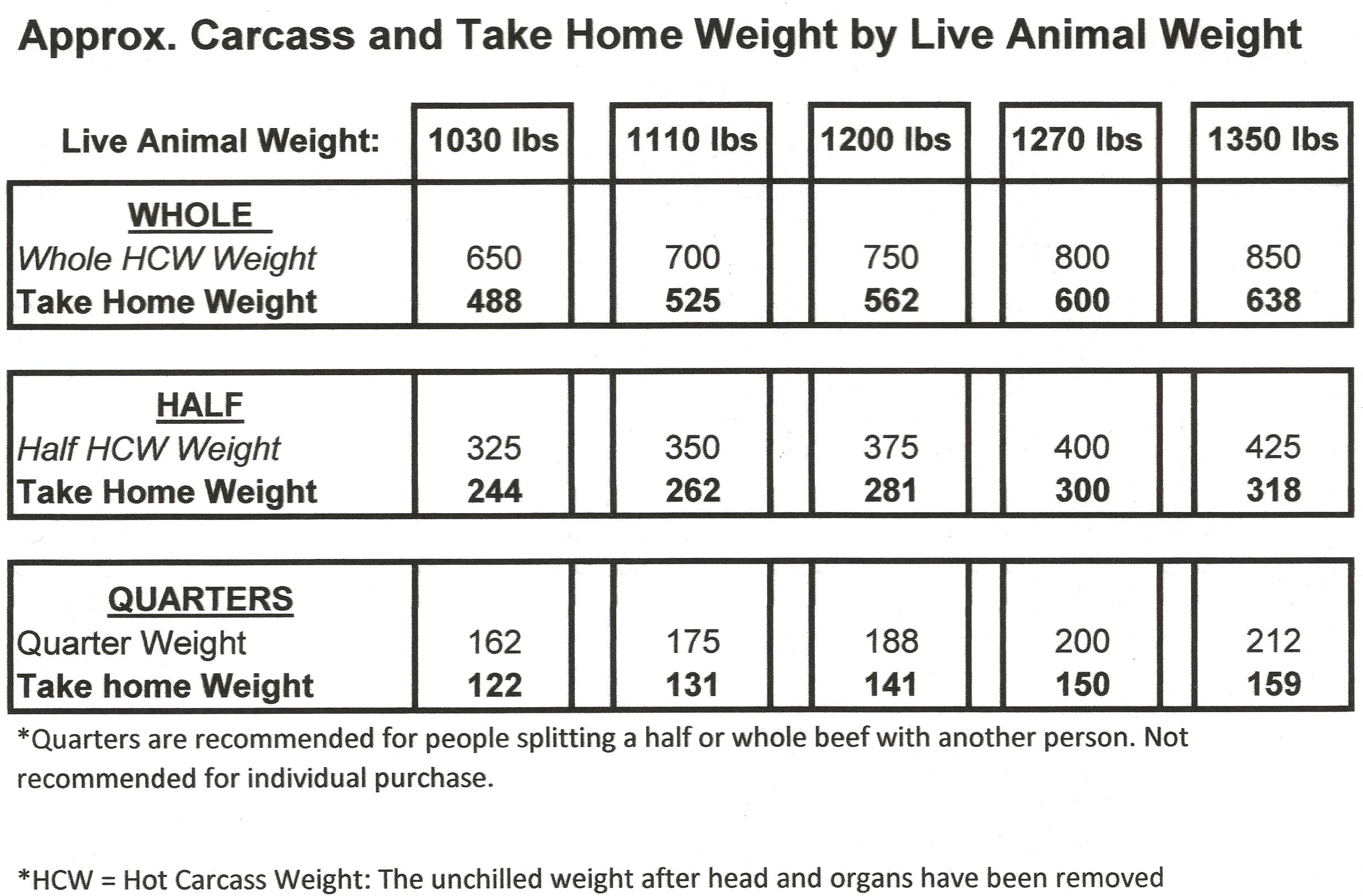 Take Home Weight Chart.2